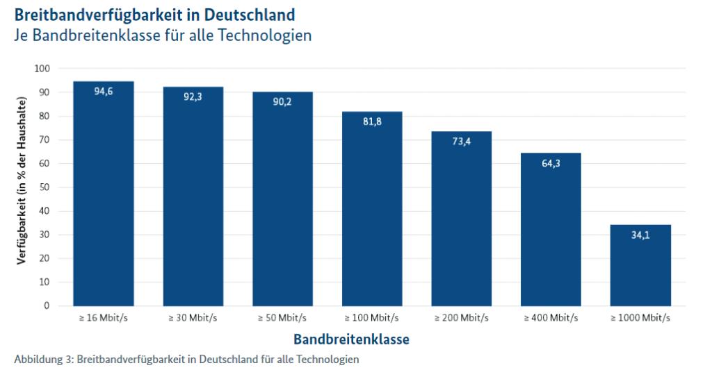Gigabit Verfügbarkeit in Deutschland